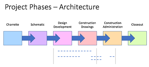 Architectural Design Phases